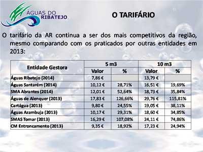 Tarifário das Águas do Ribatejo é o mais económico da região